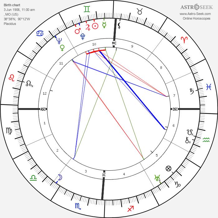 Josephine Baker - Astrology Natal Birth Chart