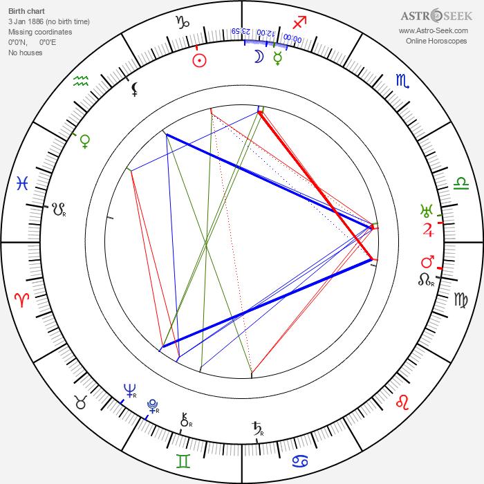 Josephine Hull - Astrology Natal Birth Chart