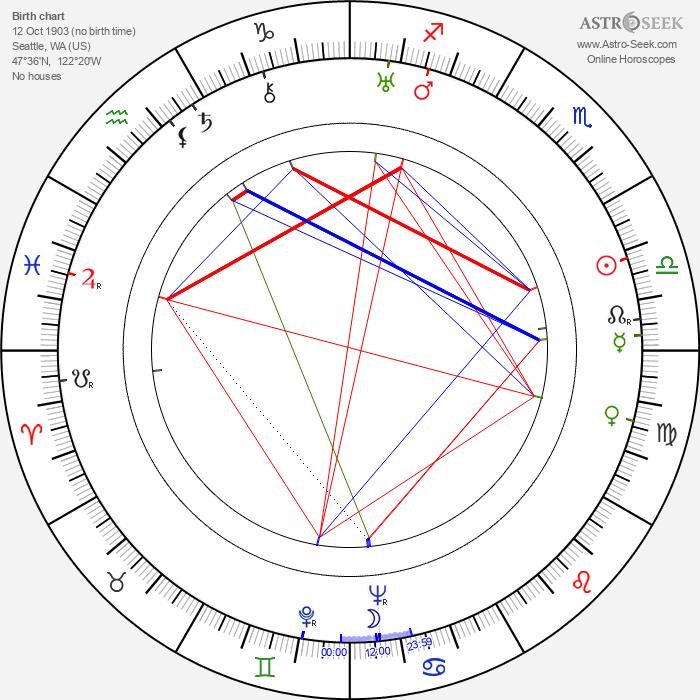 Josephine Hutchinson - Astrology Natal Birth Chart