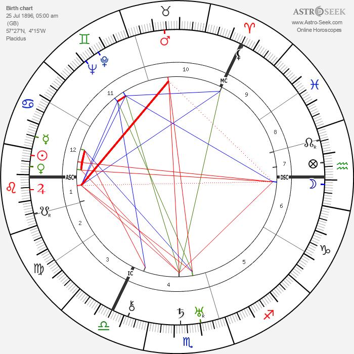Josephine Tey - Astrology Natal Birth Chart