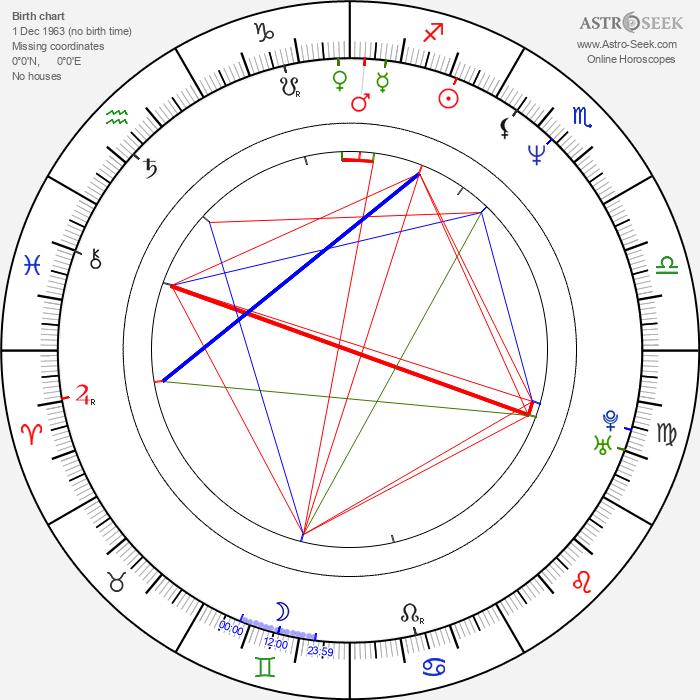 Josh Broecker - Astrology Natal Birth Chart