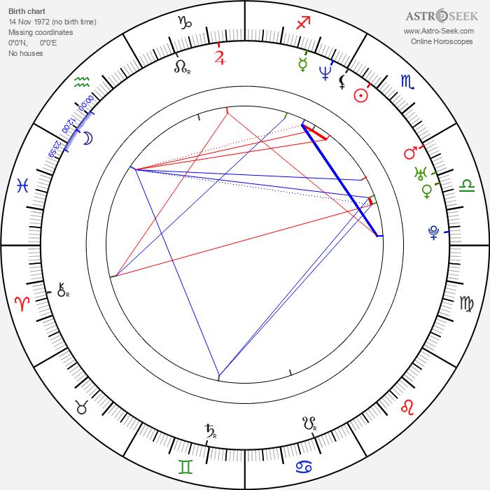 Josh Duhamel - Astrology Natal Birth Chart