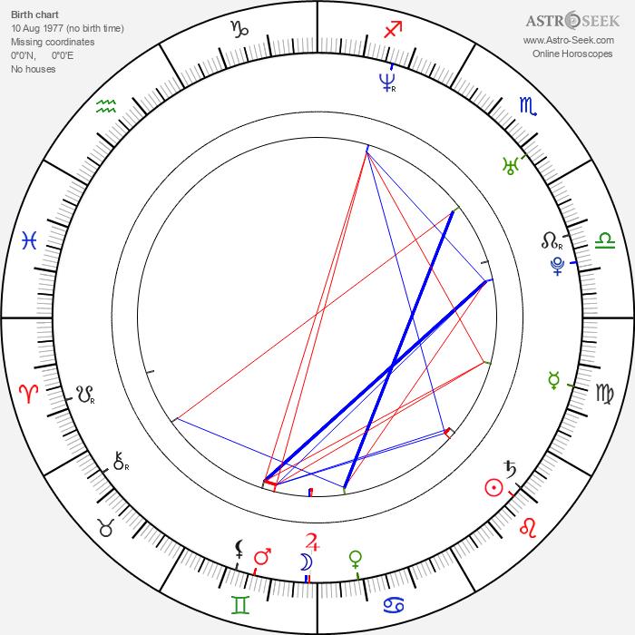 Josh Gates - Astrology Natal Birth Chart
