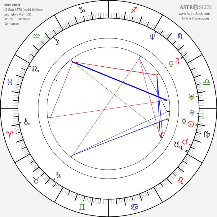 Josh Hopkins - Astrology Natal Birth Chart