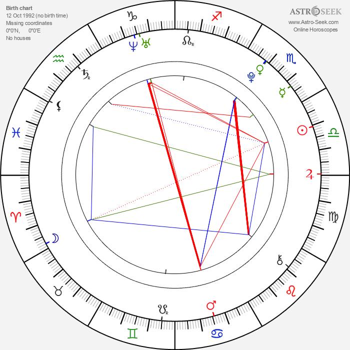 Josh Hutcherson - Astrology Natal Birth Chart