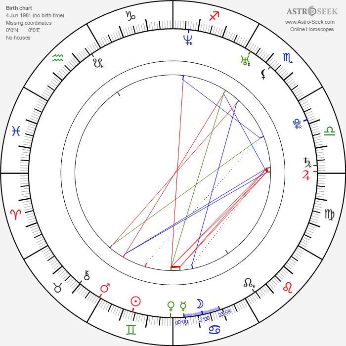 Josh Mayer - Astrology Natal Birth Chart