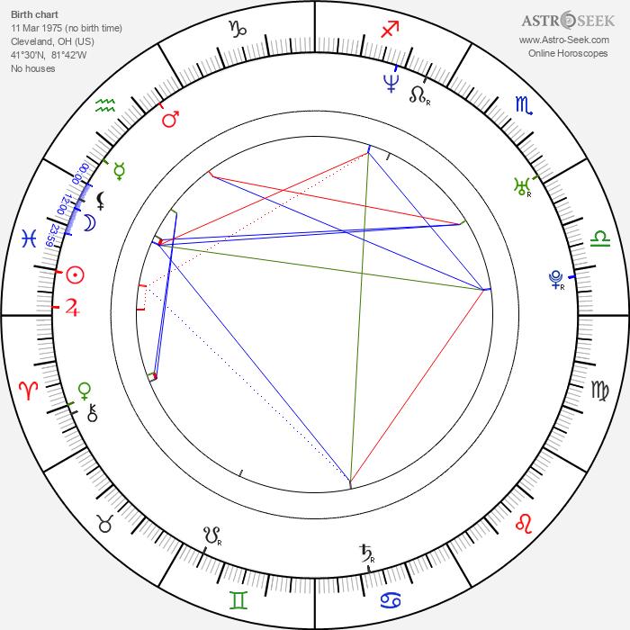 Josh Robert Thompson - Astrology Natal Birth Chart
