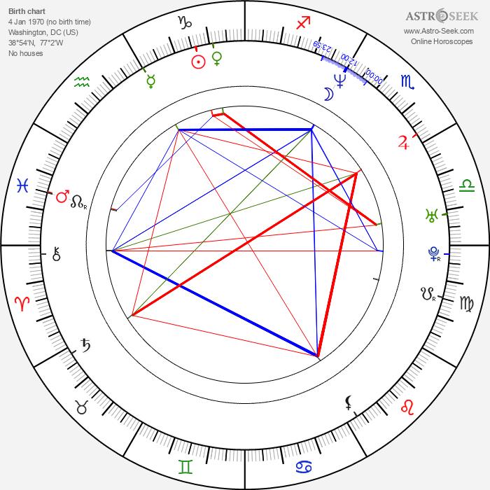 Josh Stamberg - Astrology Natal Birth Chart