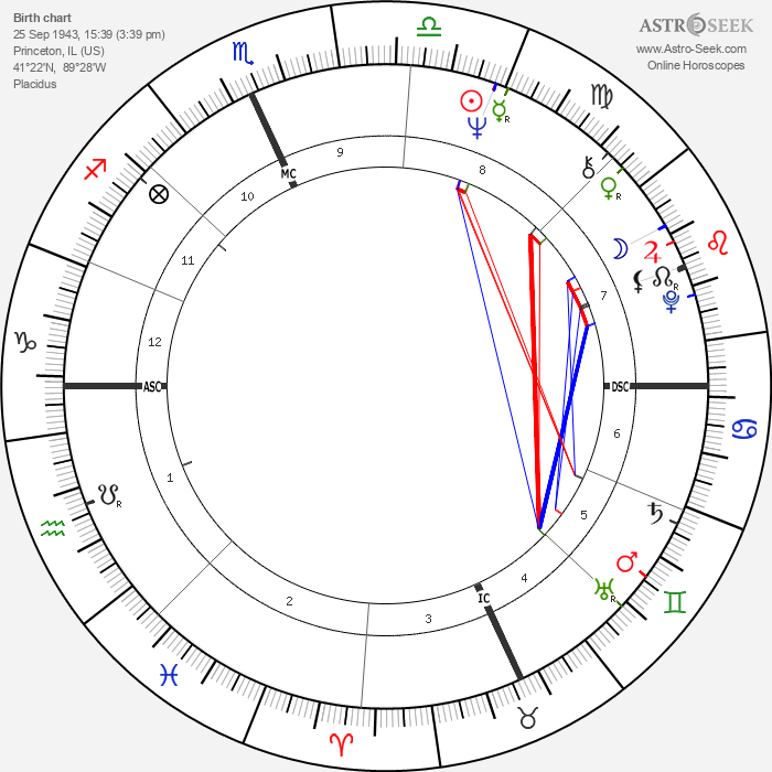 Josh Taylor - Astrology Natal Birth Chart