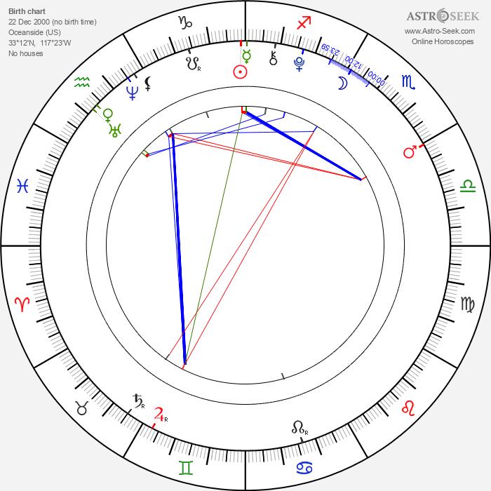 Joshua Bassett - Astrology Natal Birth Chart