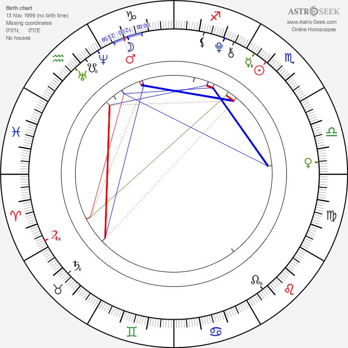 Joshua Davis - Astrology Natal Birth Chart