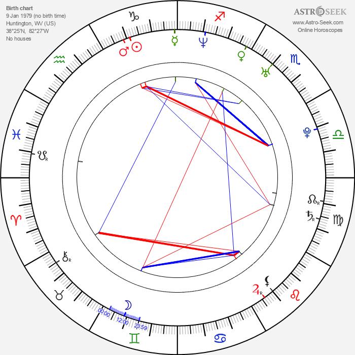 Joshua Harto - Astrology Natal Birth Chart