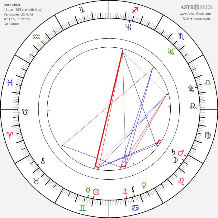 Joshua Jackson - Astrology Natal Birth Chart