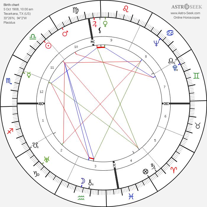 Joshua Logan - Astrology Natal Birth Chart