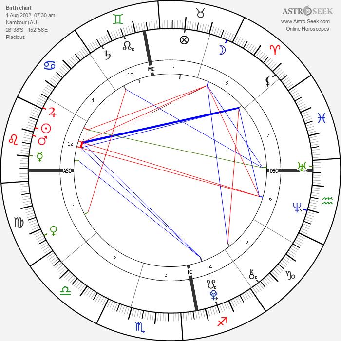Joshua Rafter - Astrology Natal Birth Chart