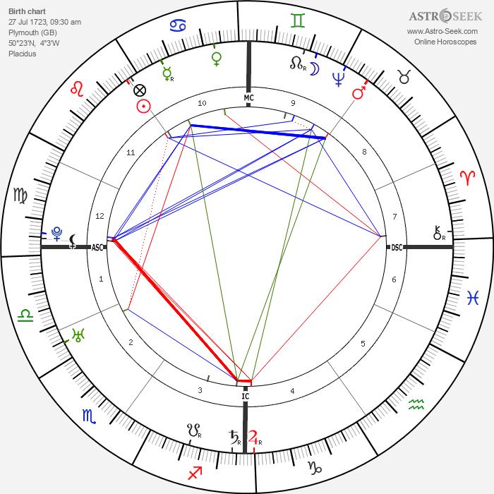 Joshua Reynolds - Astrology Natal Birth Chart