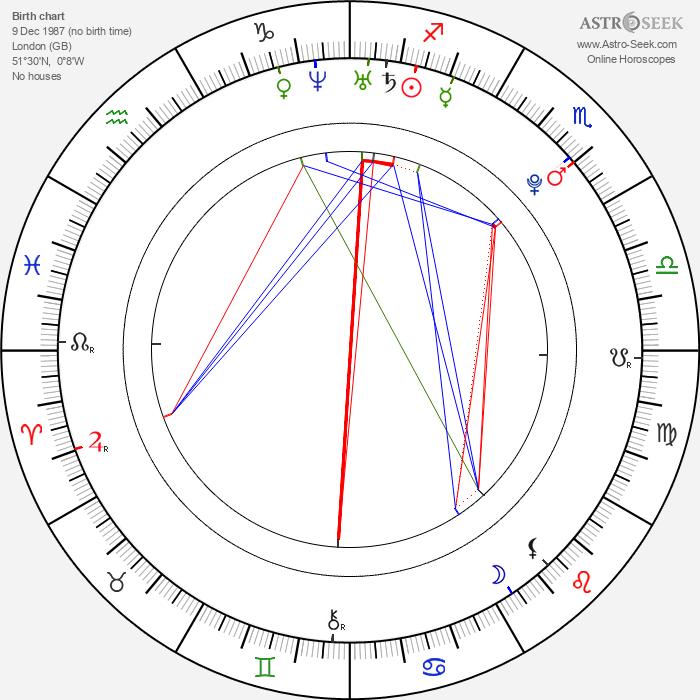 Joshua Sasse - Astrology Natal Birth Chart