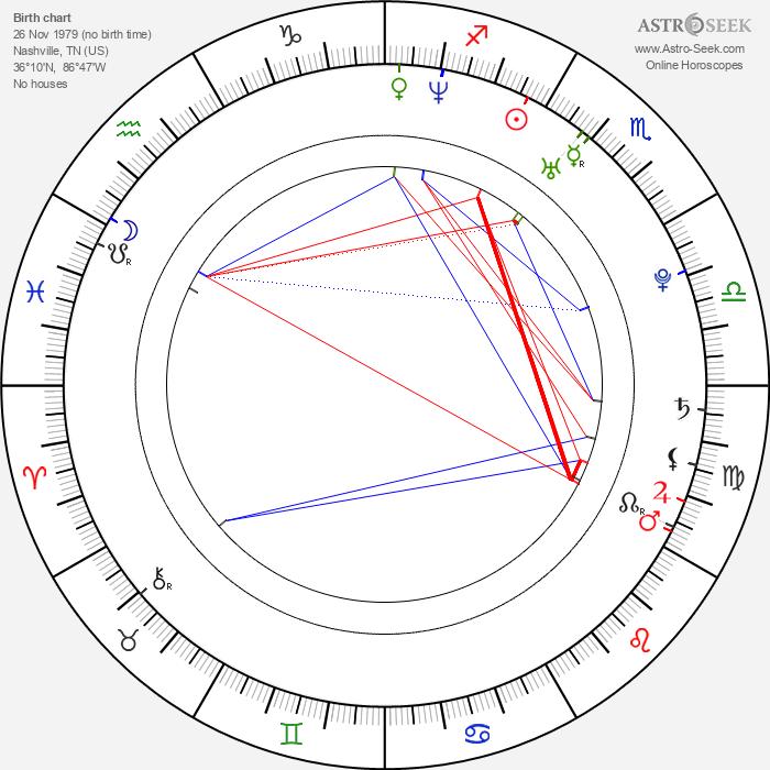 Josiah Signor - Astrology Natal Birth Chart