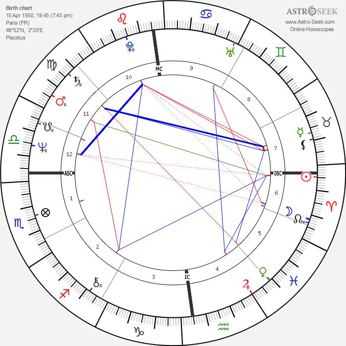 Josiane Balasko - Astrology Natal Birth Chart