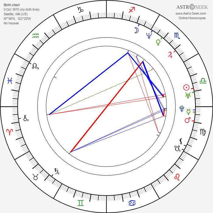 Josie Bissett - Astrology Natal Birth Chart