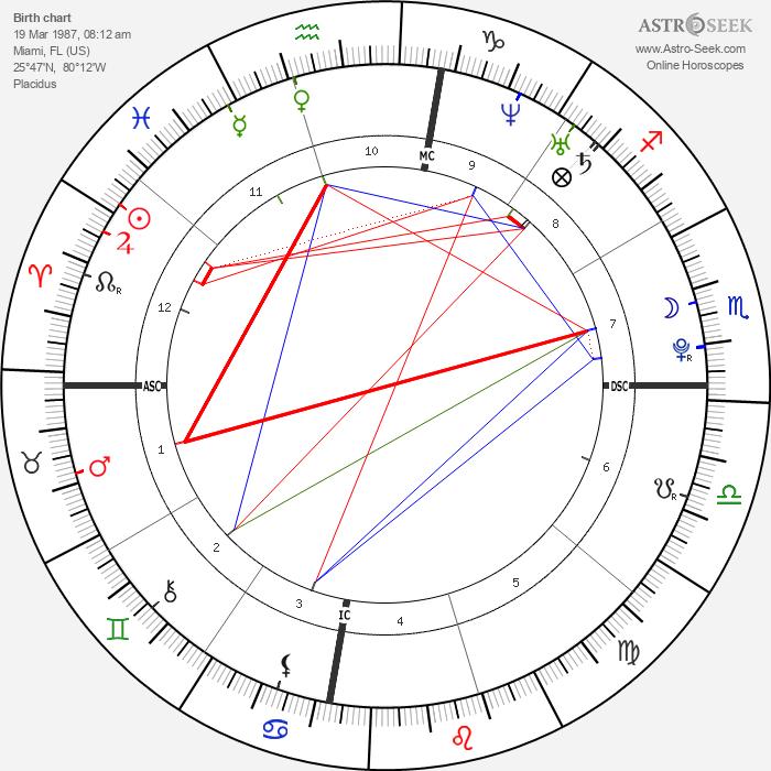 Josie Loren - Astrology Natal Birth Chart
