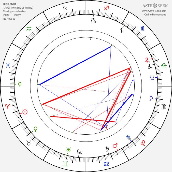 Josif Tatić - Astrology Natal Birth Chart