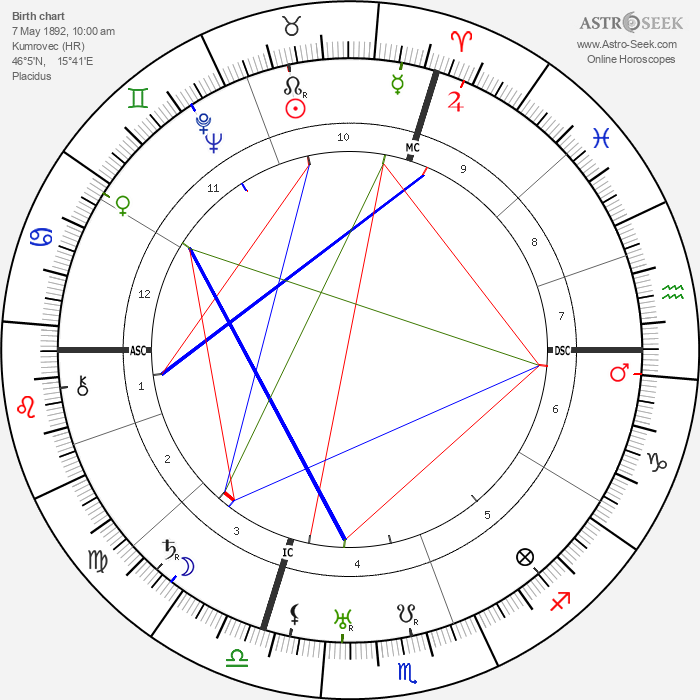 Josip Broz Tito - Astrology Natal Birth Chart