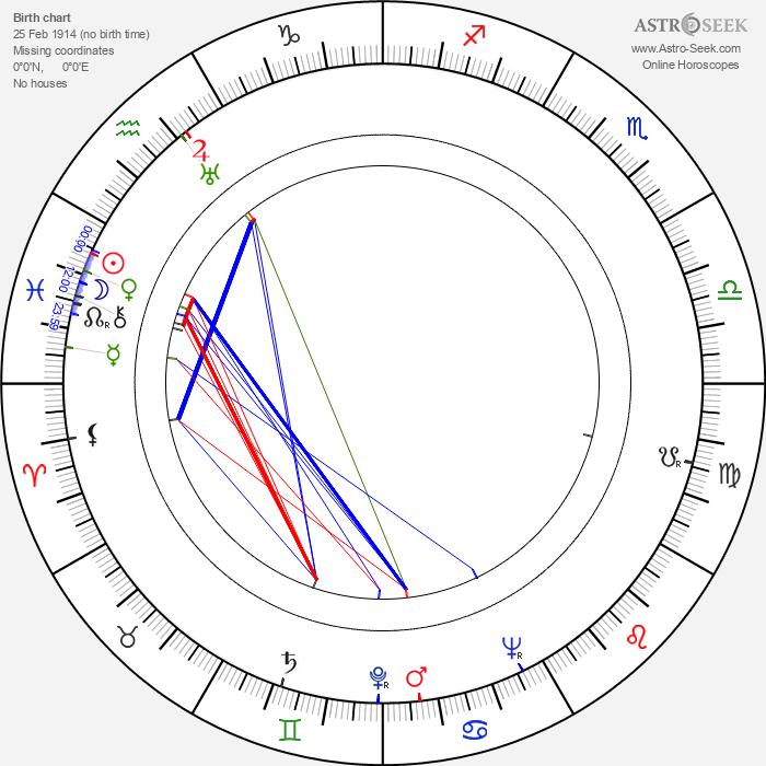 Josita Hernán - Astrology Natal Birth Chart