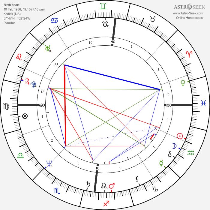 Joslynn Smyth - Astrology Natal Birth Chart