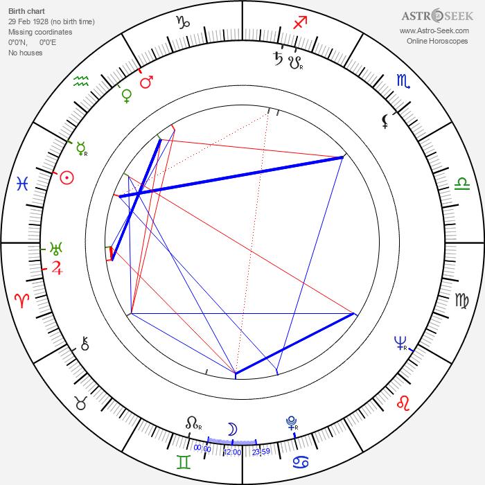 Joss Ackland - Astrology Natal Birth Chart