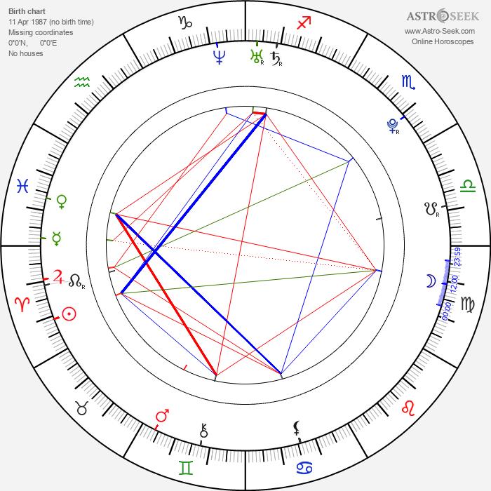 Joss Stone - Astrology Natal Birth Chart