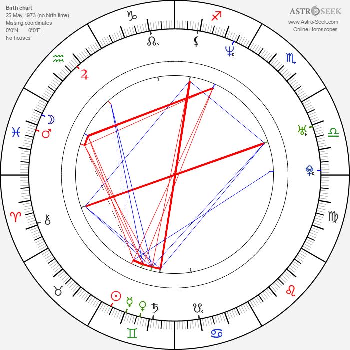 Jossara Jinaro - Astrology Natal Birth Chart