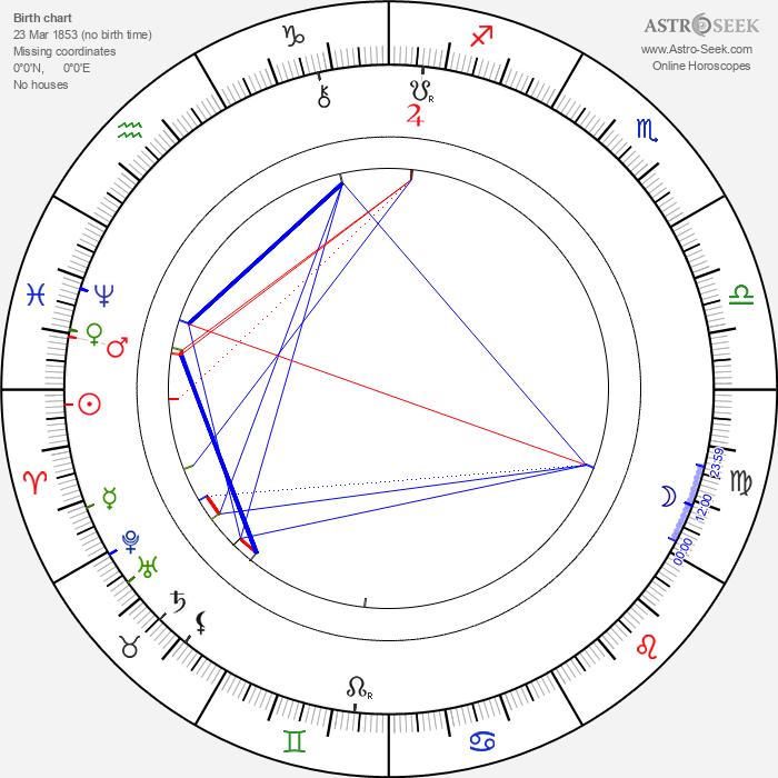 Jossé Maria Lepanto - Astrology Natal Birth Chart