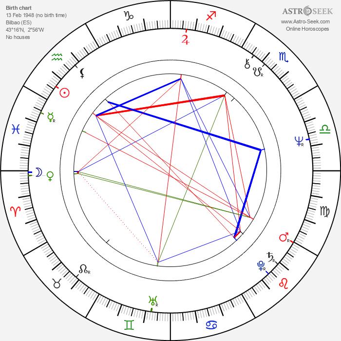 Josu Ortuondo Larrea - Astrology Natal Birth Chart