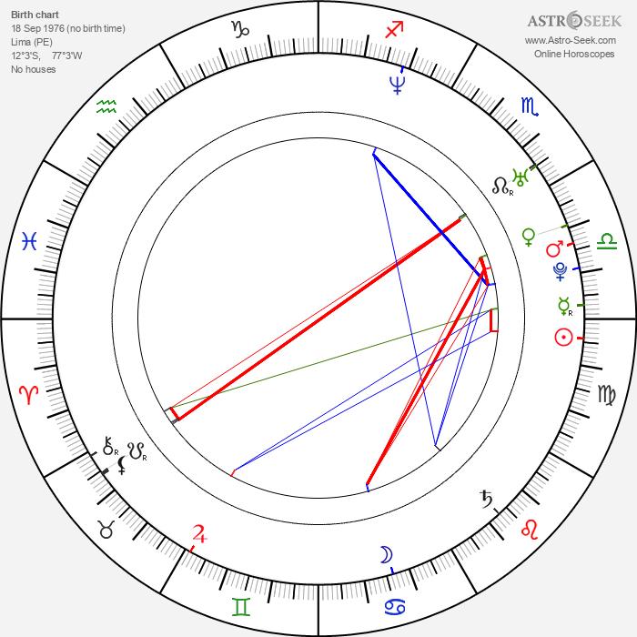 Josue Mendez - Astrology Natal Birth Chart