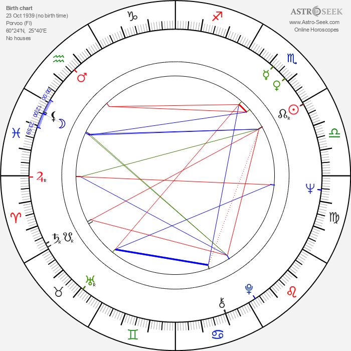Jouko Ahera - Astrology Natal Birth Chart