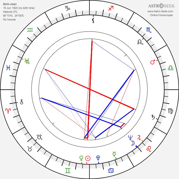 Jouko Ignatius - Astrology Natal Birth Chart