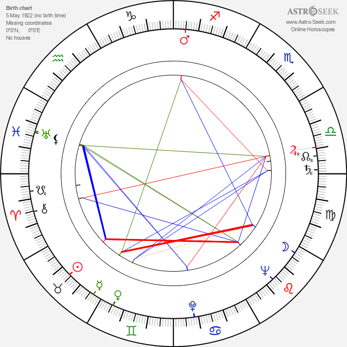 Jouko Puhakka - Astrology Natal Birth Chart