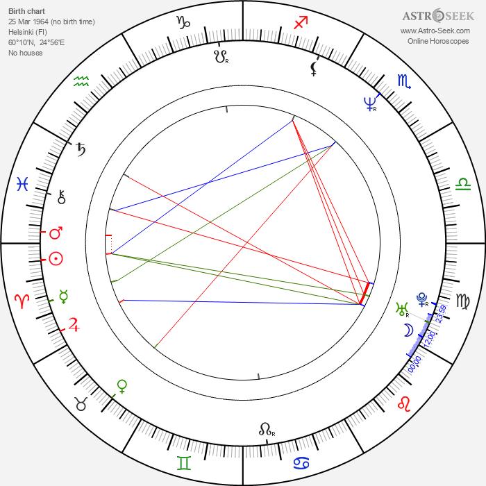 Jouko Puolanto - Astrology Natal Birth Chart