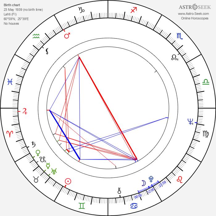Jouko Sorjanen - Astrology Natal Birth Chart