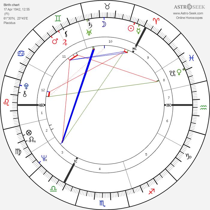 Jouko Turkka - Astrology Natal Birth Chart