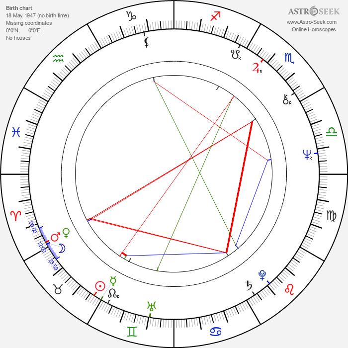 Jouni Jalarvo - Astrology Natal Birth Chart