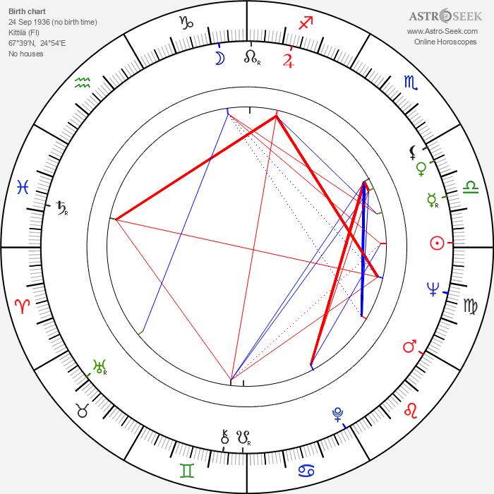 Jouni Lompolo - Astrology Natal Birth Chart
