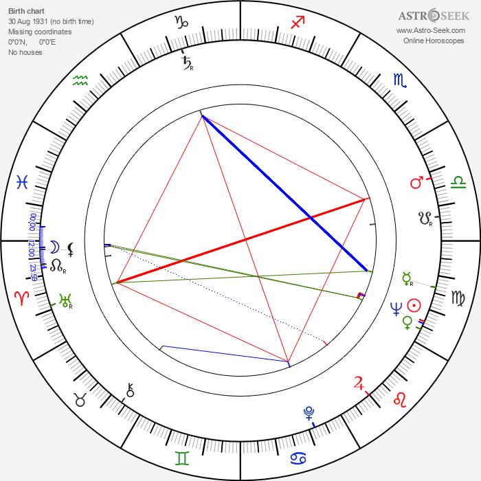 Jovan Cirilov - Astrology Natal Birth Chart