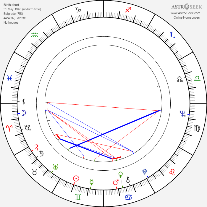Jovan Jovanović - Astrology Natal Birth Chart