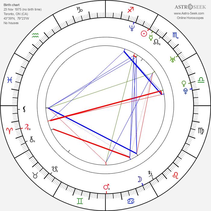Jovanka Vuckovic - Astrology Natal Birth Chart
