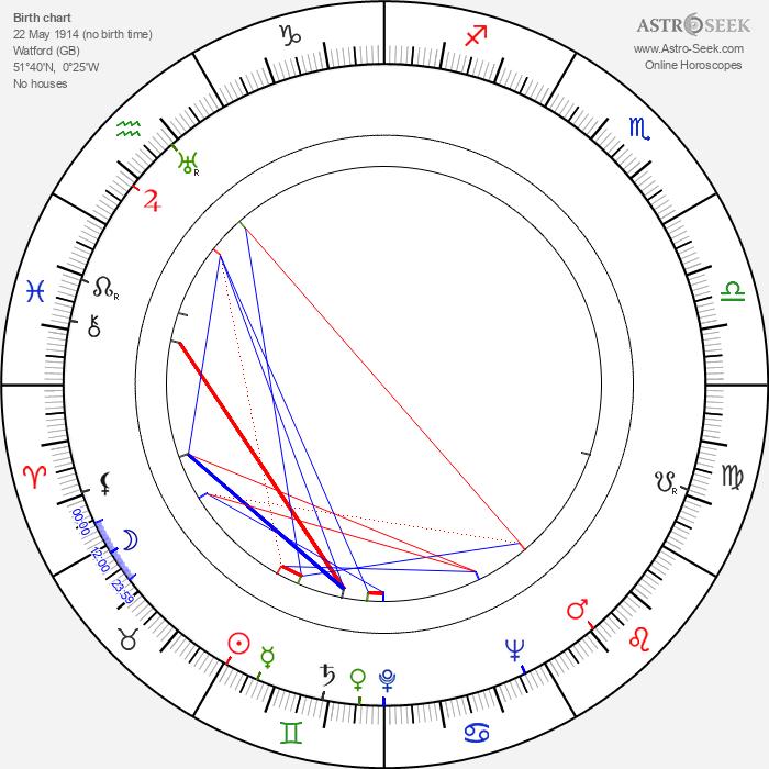Joy Batchelor - Astrology Natal Birth Chart