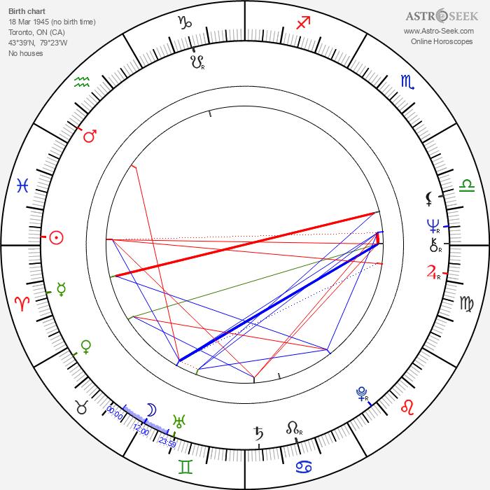 Joy Fielding - Astrology Natal Birth Chart