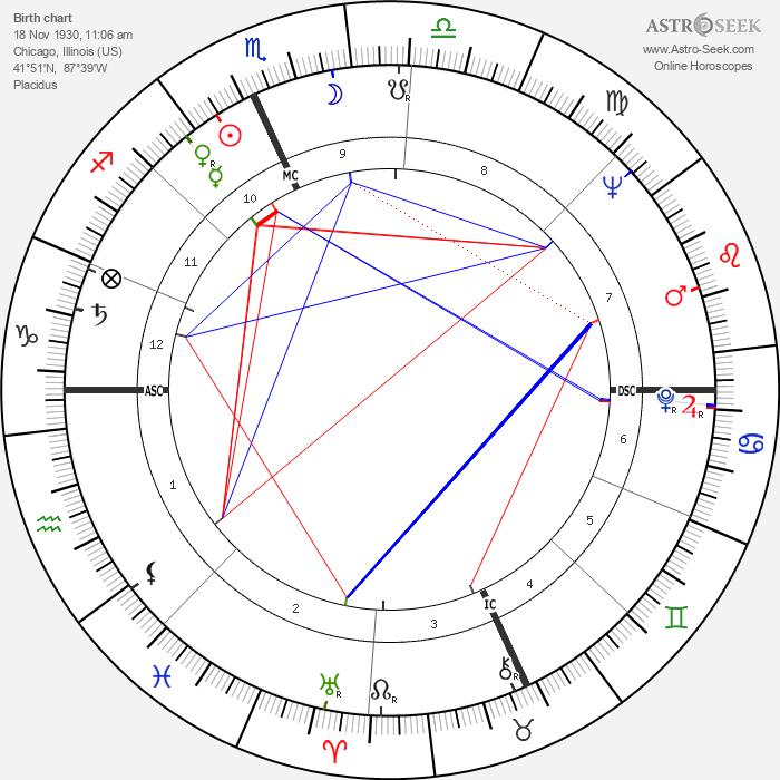 Joy Picus - Astrology Natal Birth Chart