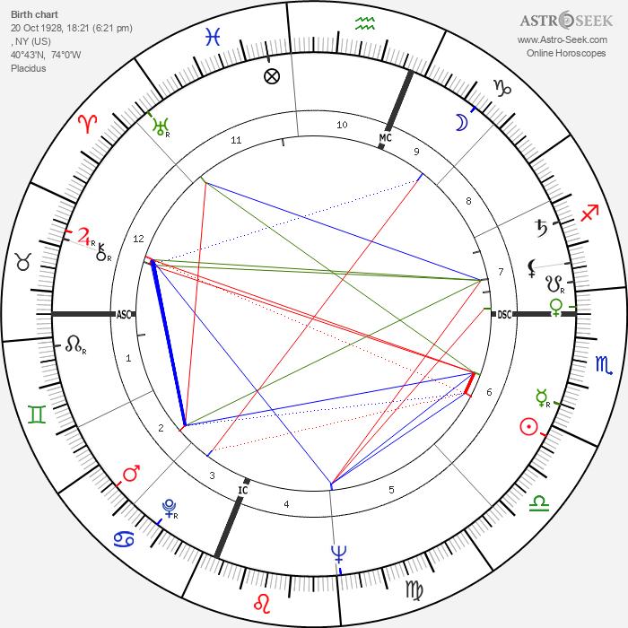 Joyce Brothers - Astrology Natal Birth Chart